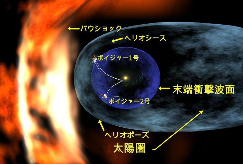800px Voyager 1 entering heliosheath region ja かに座HW星、わずか5分、公転周期が最も早く短い星!