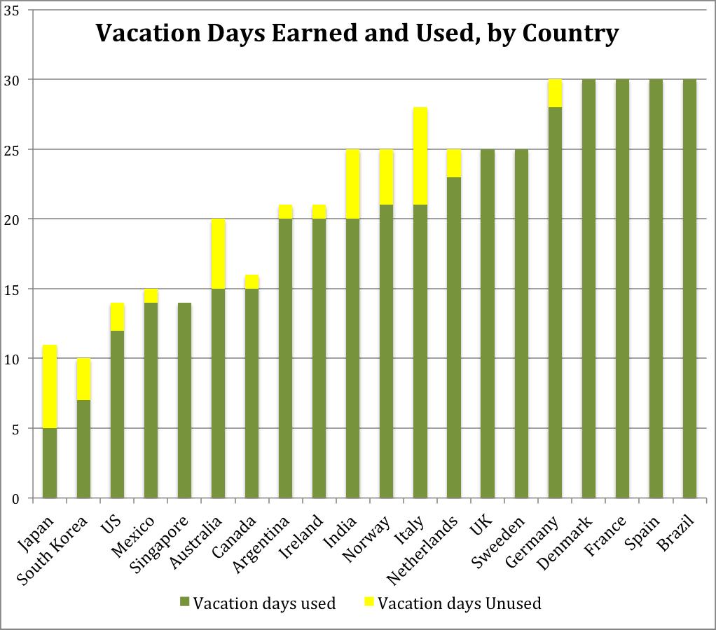 VacationGraph 有給休暇取得率6年連続世界ワースト1位!日本人の深刻なワークライフバランスが表面化。