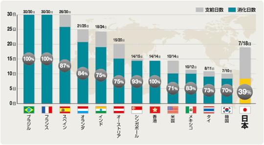 wk 131210yasumi01 有給休暇取得率6年連続世界ワースト1位!日本人の深刻なワークライフバランスが表面化。
