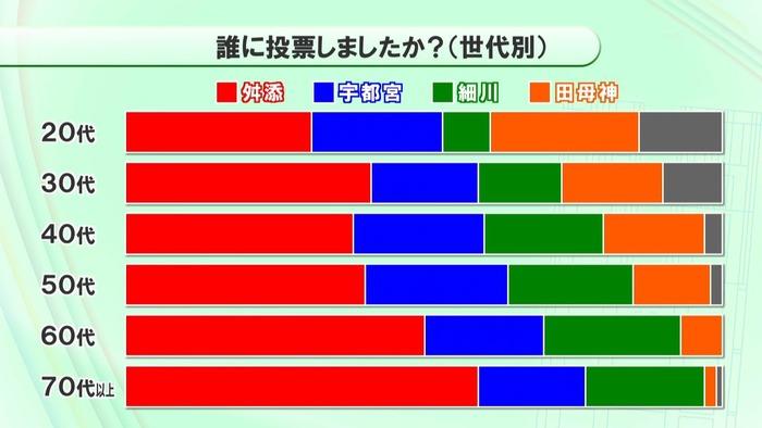 71ca7243 s 東京都の新知事は舛添氏に!最注目だった細川元総理は大敗!