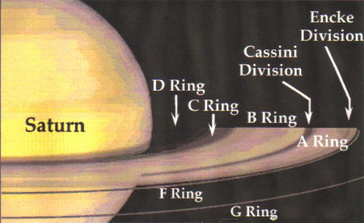SaturnRingDiagram 土星の環(リング)誕生の謎、提唱される2つの可能性。