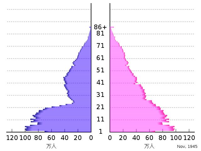 640px Population pyramid of Japan 1945 svg 年金支給開始年齢が75歳になる可能性が浮上!年金構造の限界が見える。