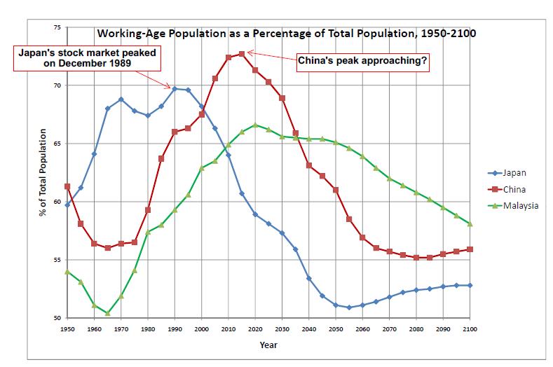 Working age population Japan China Malaysia 新生産年齢人口は70歳!働き手増加へ。